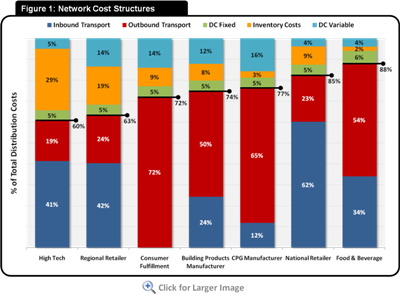 Figure 1: Network Cost Structures
