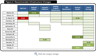 Figure 2: Recommended Infrastructure Changes