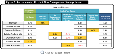 Figure 3: Recommended Product Flow Changes and Savings Impact