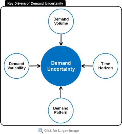 Demand-Planning-Volatility