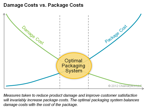 Dim-Weight-Damage-Costs-versus-Package-Costs-by-Chainalytics-Supply-Chain-and-Packaging-Consulting1