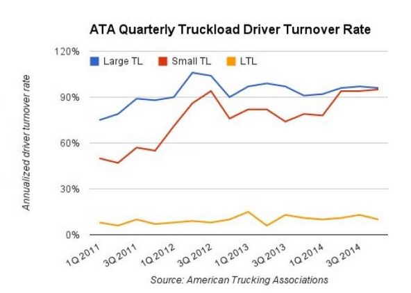Driver-Turnover-Rate