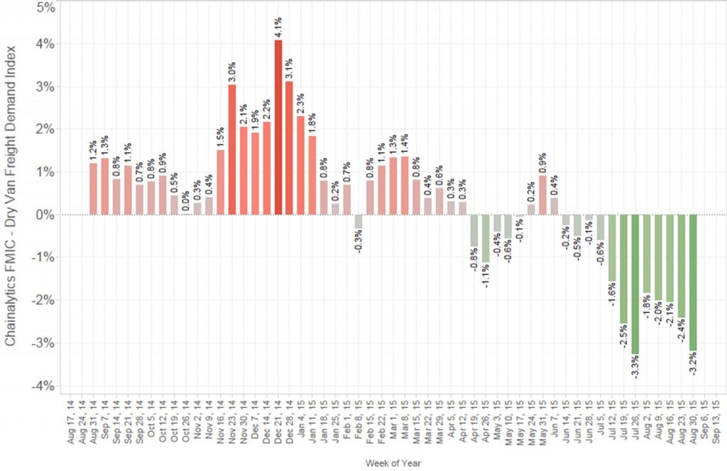 Truckload-Bidding-Transportation-2015-Rates