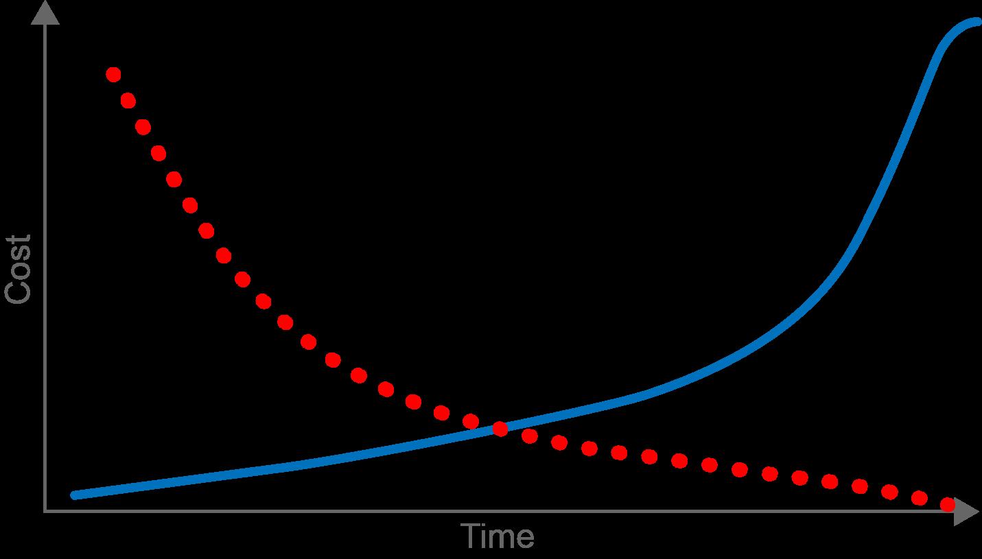 Cost vs Time April 14 Blog