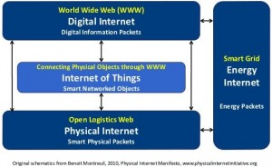 Physical Internet Manifesto