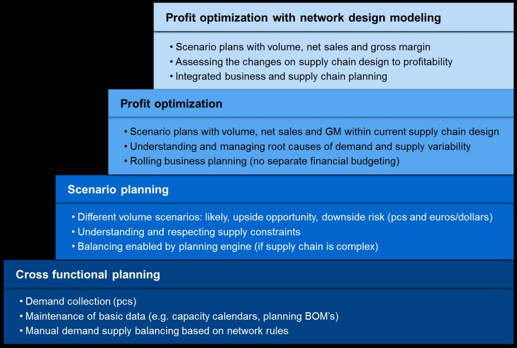 Chainalytics S&OP Maturity Model
