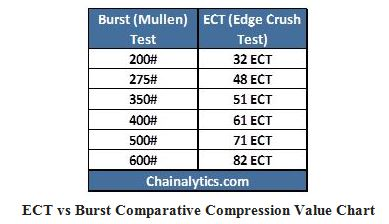 Corrugated Ect Chart Board Related Keywords & Suggestions
