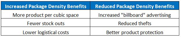 Packaging Density Benefits Chart